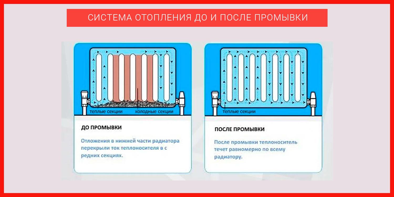 Система отопления до и после промывки